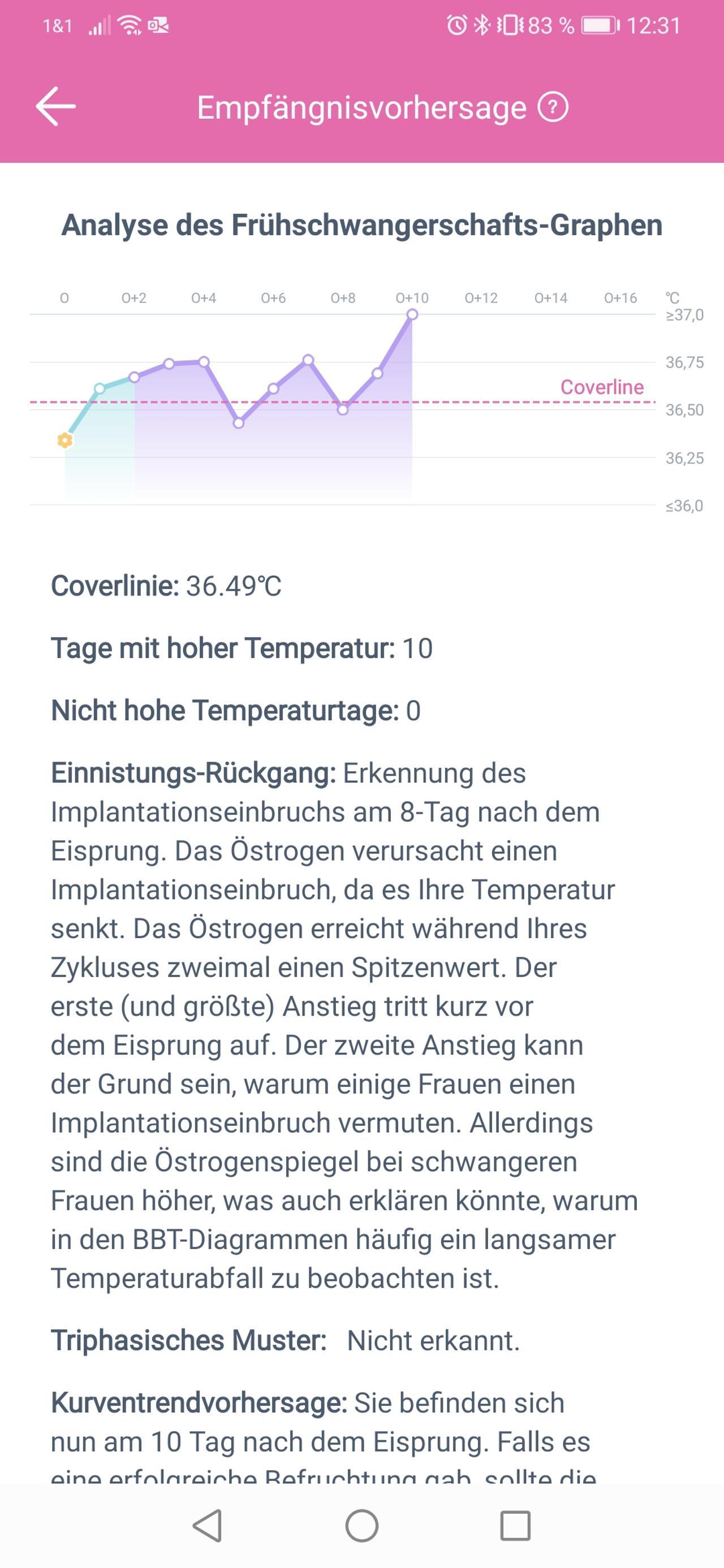 Temperatur Absacker In Hochlage