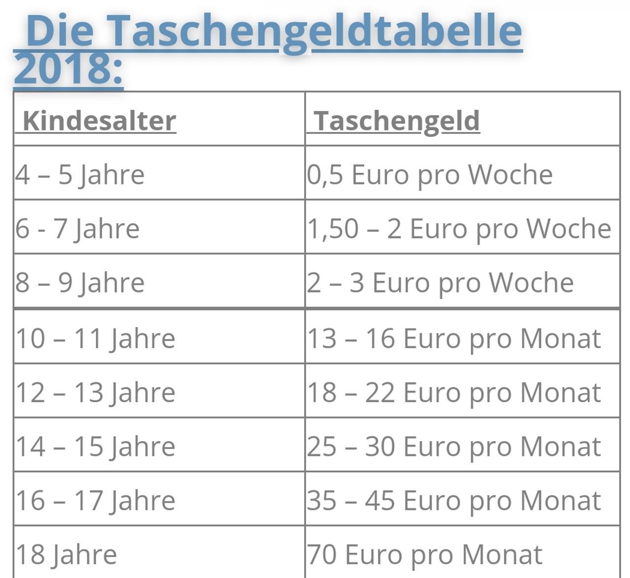 taschengeld wieviel tabelle