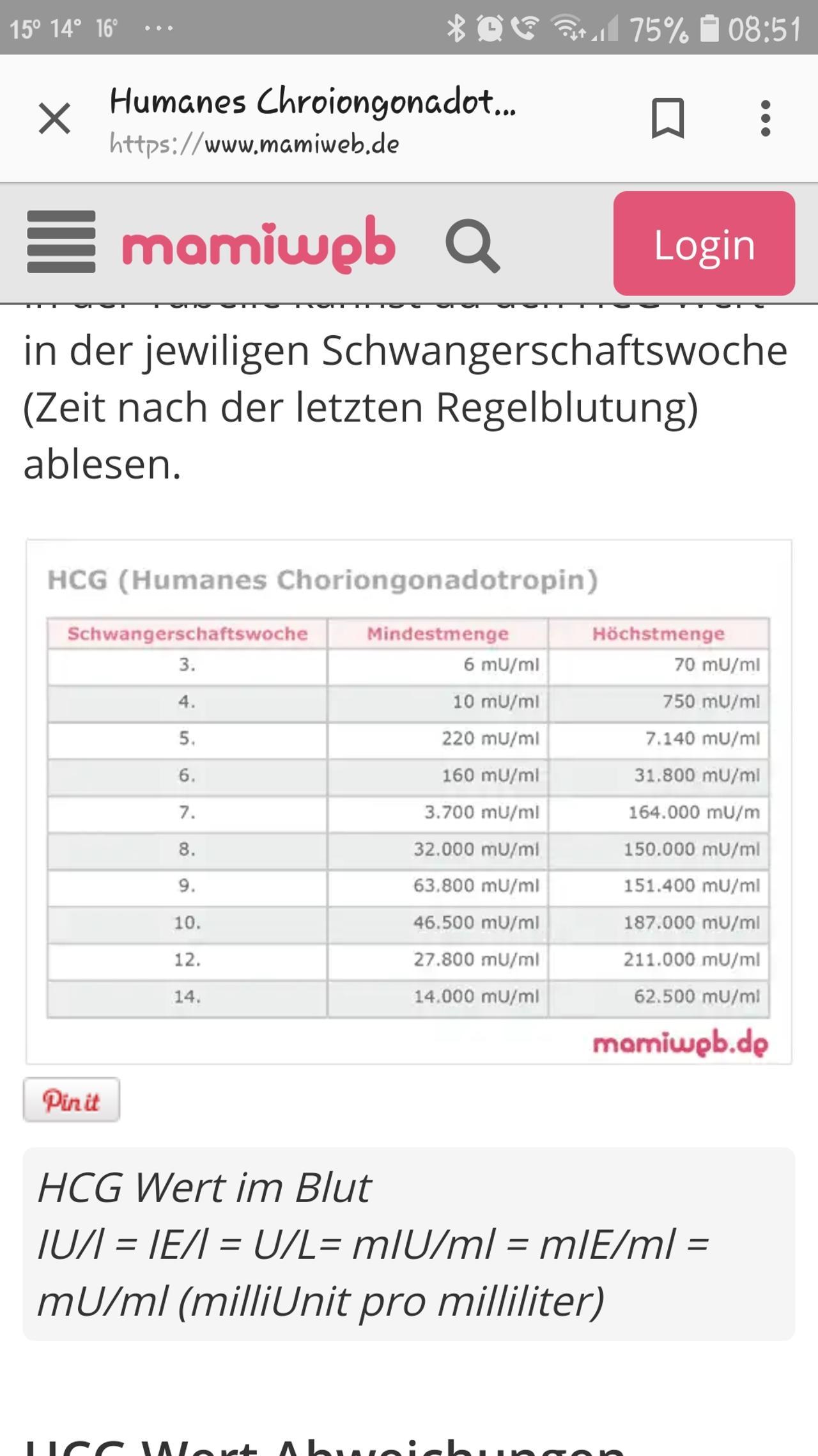Hcg Wert Nach Fehlgeburt