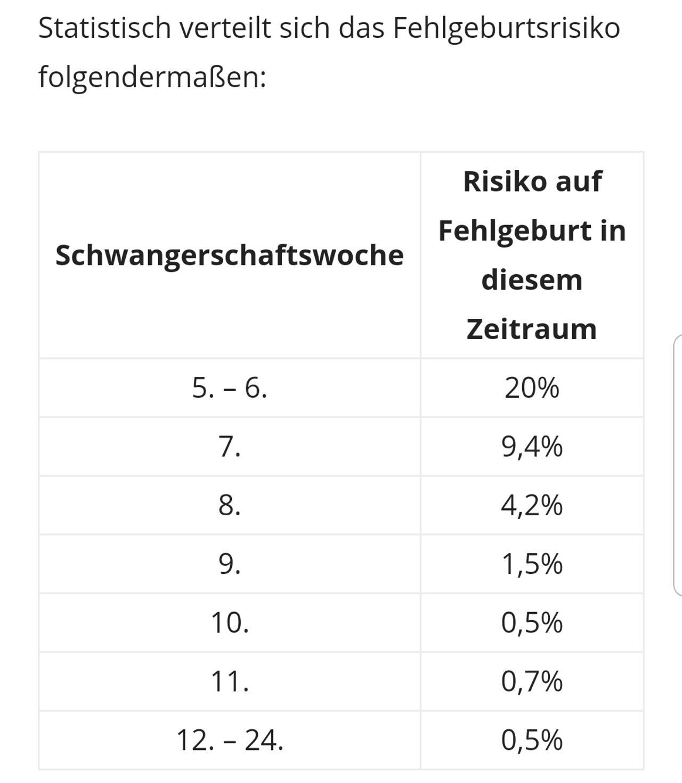 Fehlgeburtsrisiko 9 Ssw
