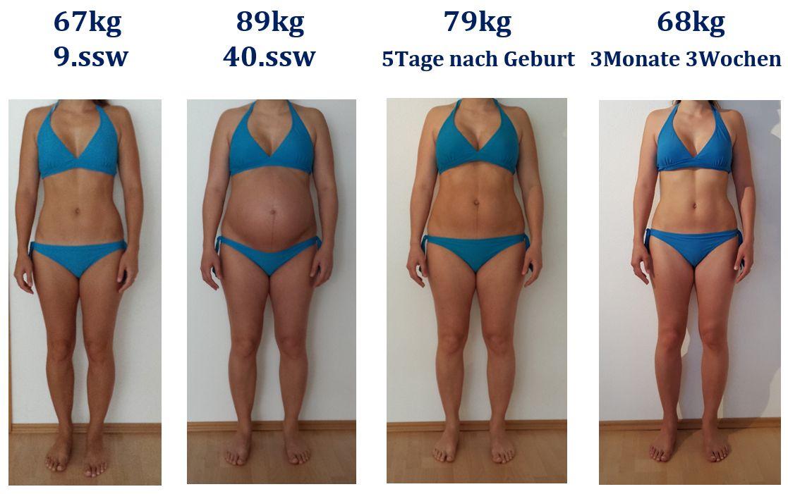 Gewichtszunahme 2. Schwangerschaft