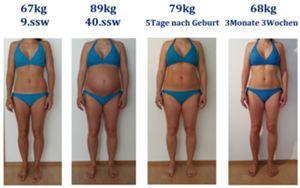 Gewichtszunahme nach schwangerschaftswochen