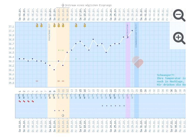 Zykluskalender Urbia